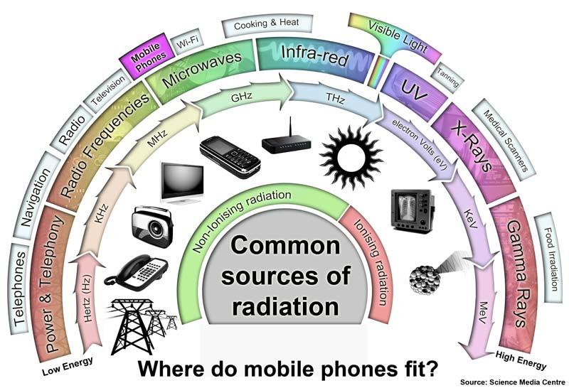 انرژی اتمی درباره ضرر امواج موبایل چه میگوید؟